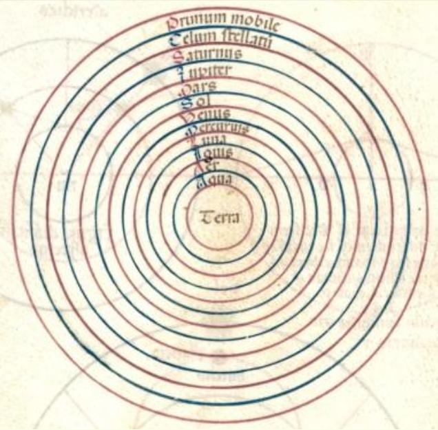 Astrologia Direzioni Primarie
